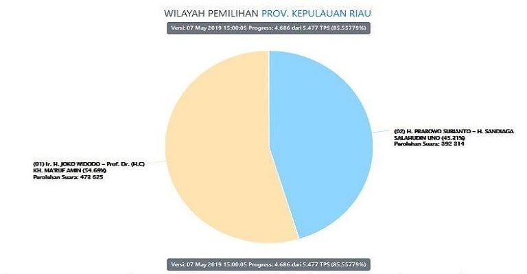 Hasil penghitungan suara Pilpres 2019 di Provinsi Kepri yang dirilis KPU dengan progres 85,5 persen. (Sumber: KPU)