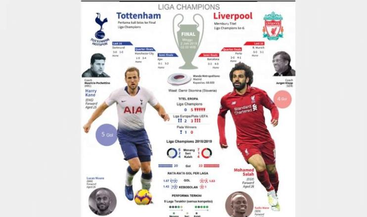 Tottenham Hotspur menghadapi Liverpool pada final Liga Champions di Wanda Metropolitano, Minggu (2/6/2019) dini hari WIB. (Foto: AFP)